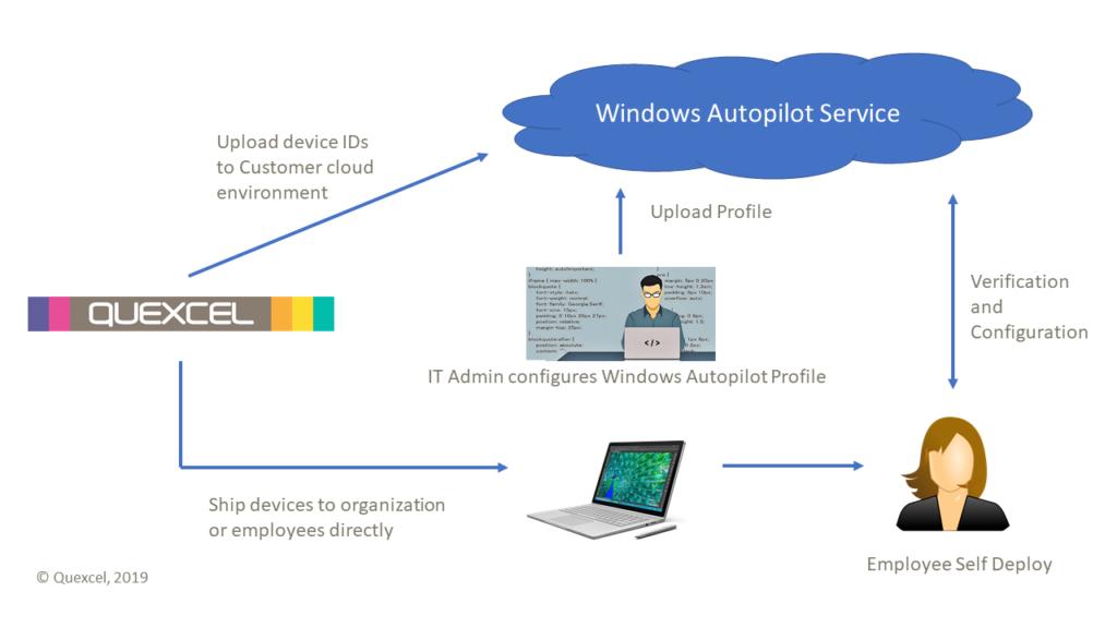 Microsoft Windows Autopilot configuration