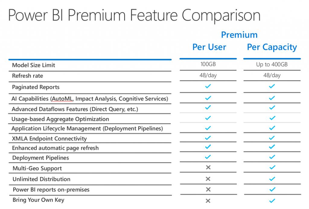 Microsoft Power BI Premium per user